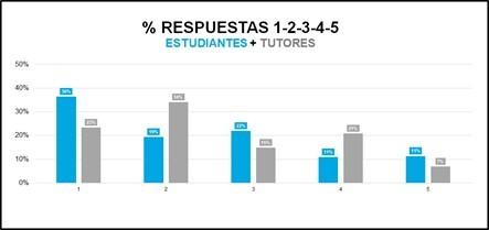 Media de votos de alumnos y profesores